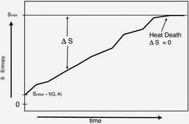 muerte-termica-del-universo-y-la-segunda-ley-de-la-termodinamica